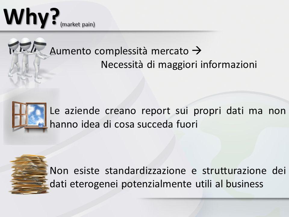 Why (market pain) Aumento complessità mercato  Necessità di maggiori informazioni.