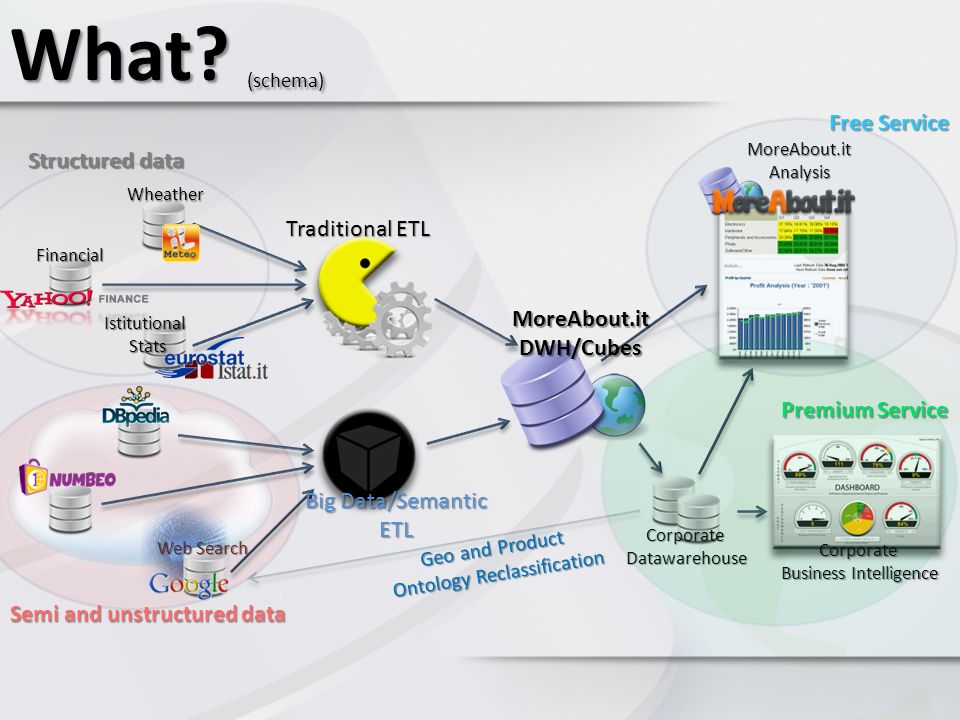 What (schema) Free Service Structured data Traditional ETL