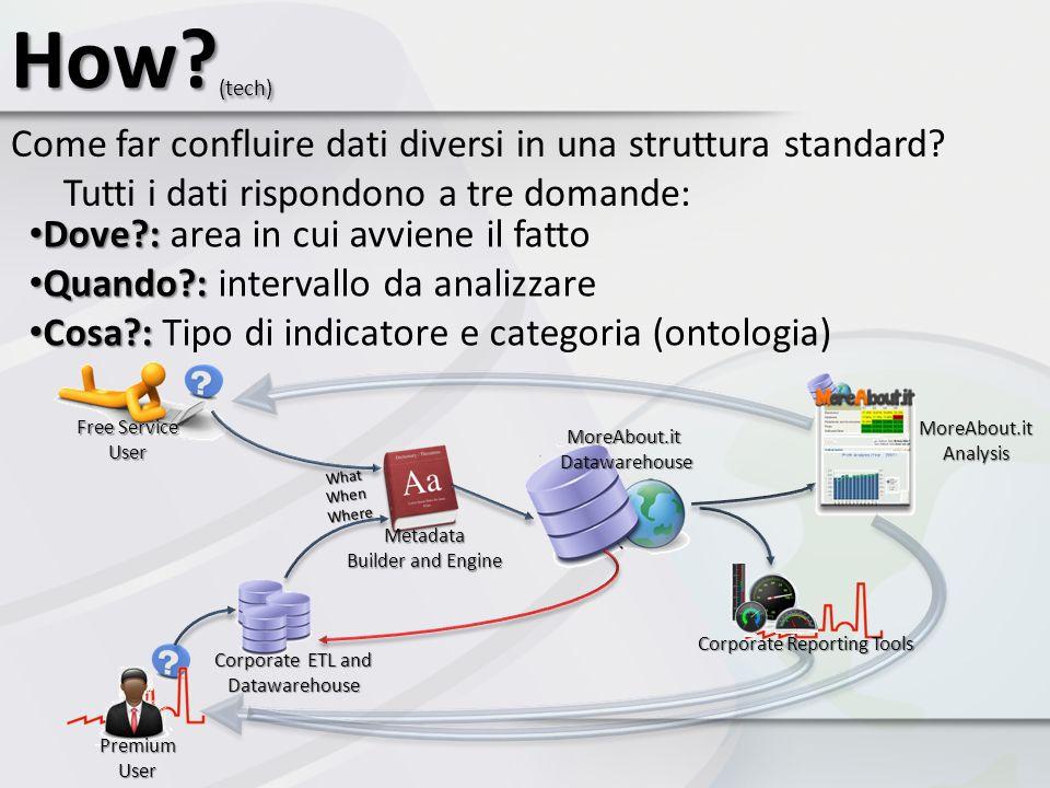 How (tech) Come far confluire dati diversi in una struttura standard