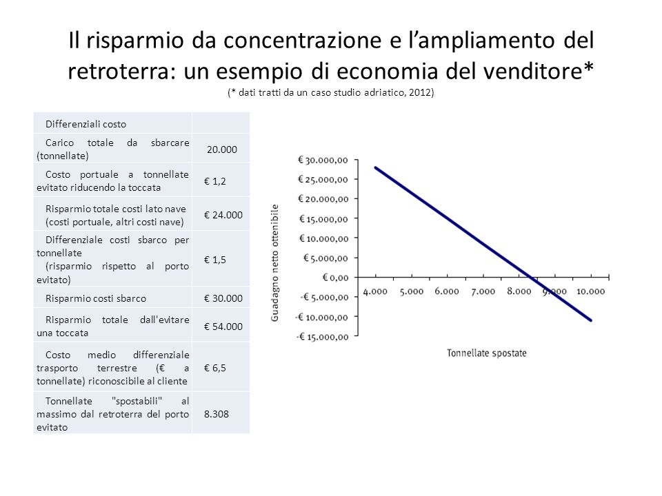 Il risparmio da concentrazione e l'ampliamento del retroterra: un esempio di economia del venditore* (* dati tratti da un caso studio adriatico, 2012)