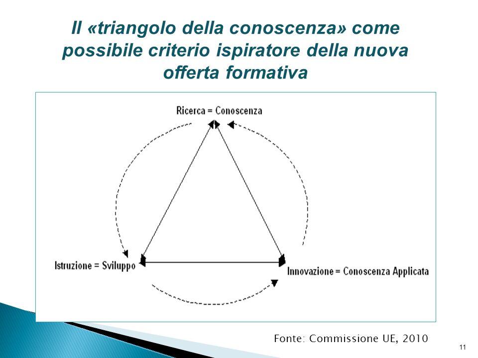 Il «triangolo della conoscenza» come possibile criterio ispiratore della nuova offerta formativa