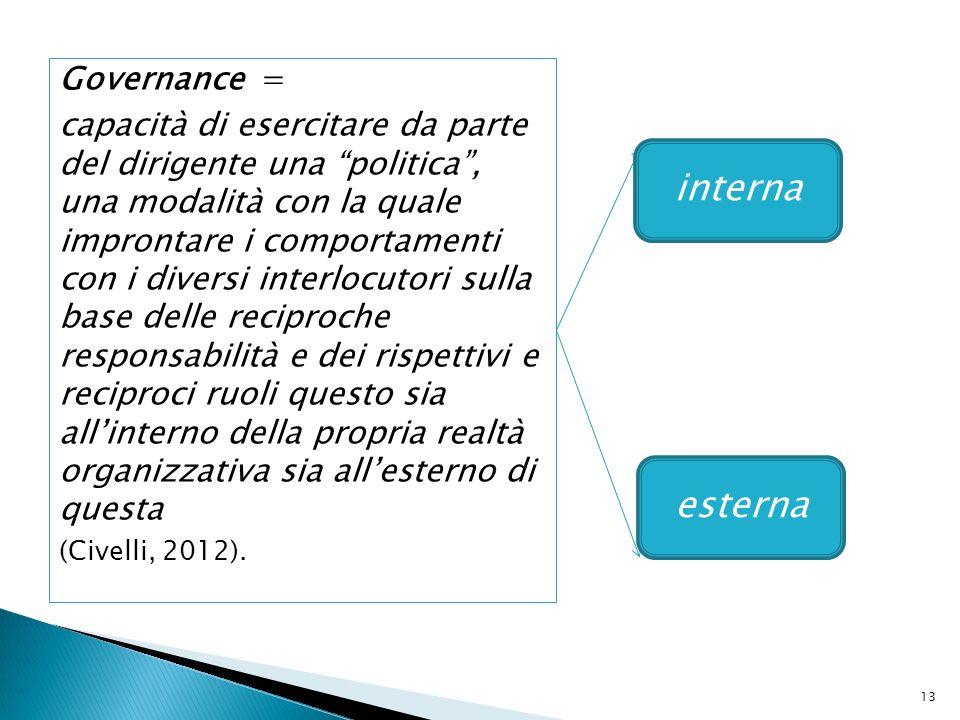 interna esterna Governance =
