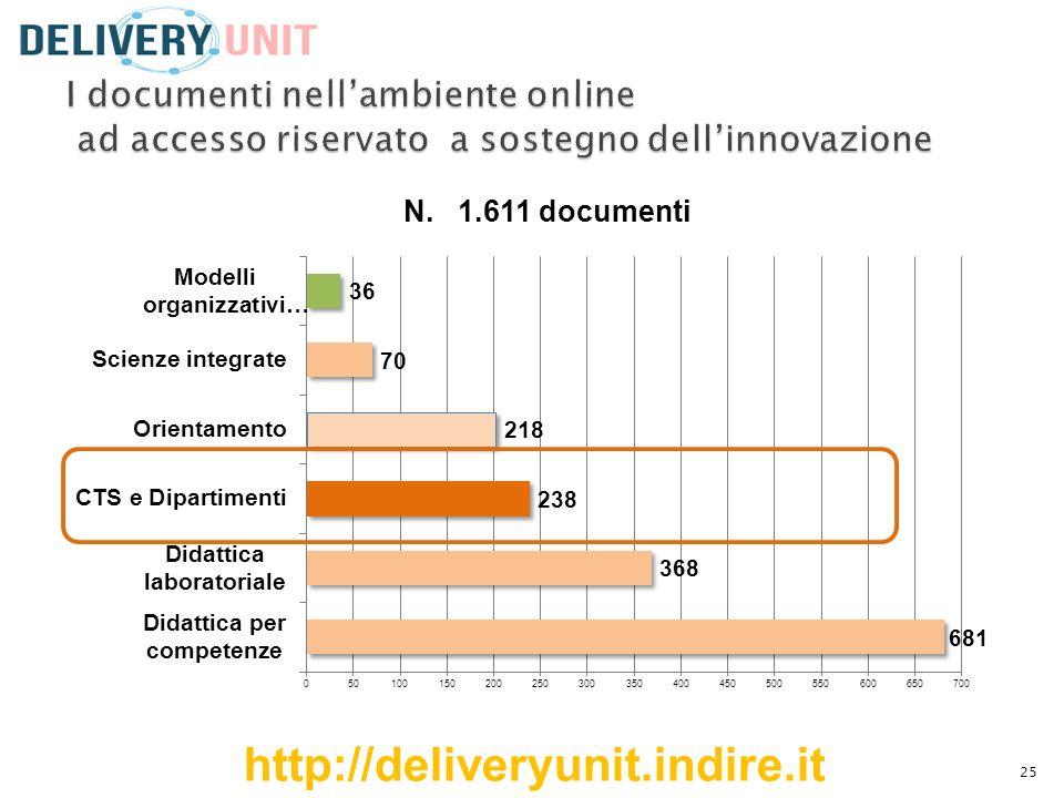 I documenti nell'ambiente online ad accesso riservato a sostegno dell'innovazione