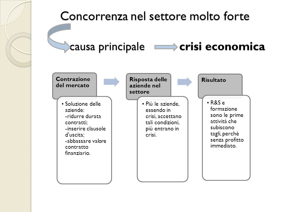 Concorrenza nel settore molto forte causa principale crisi economica