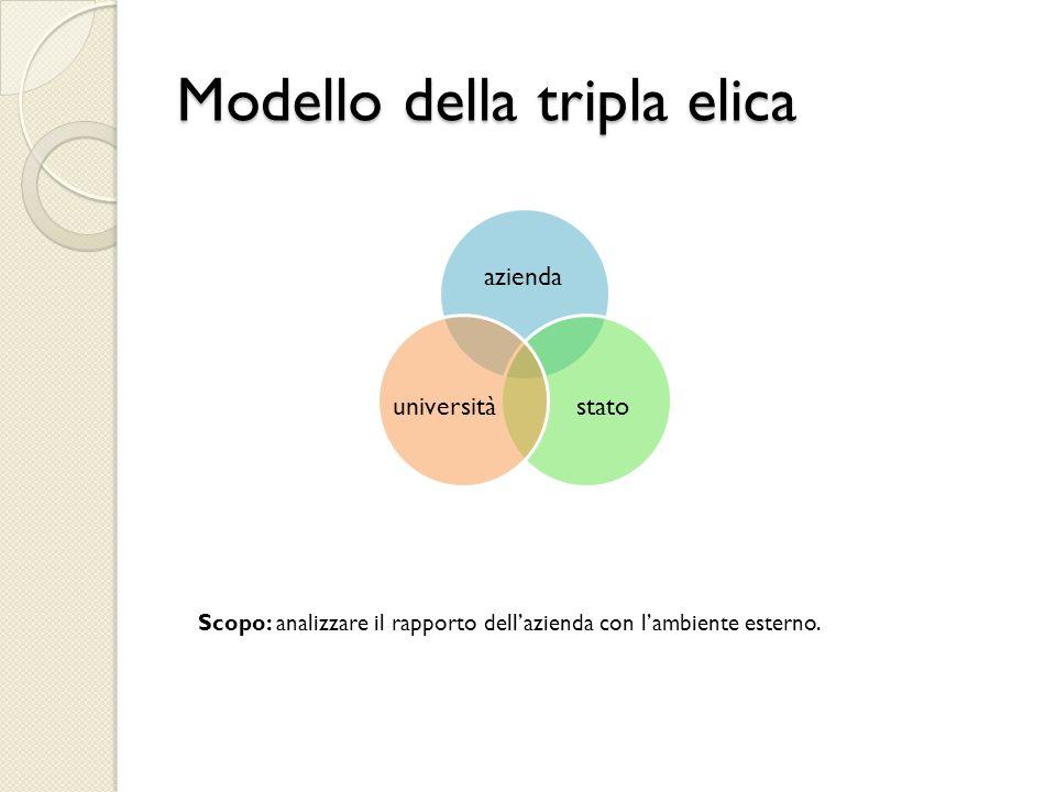 Modello della tripla elica