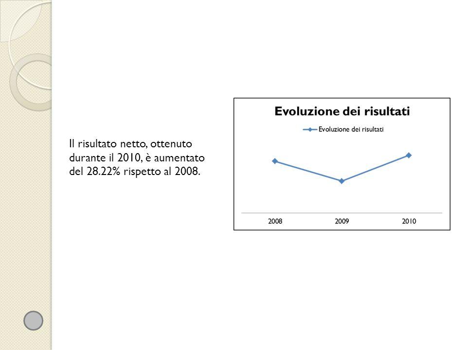Il risultato netto, ottenuto durante il 2010, è aumentato del 28