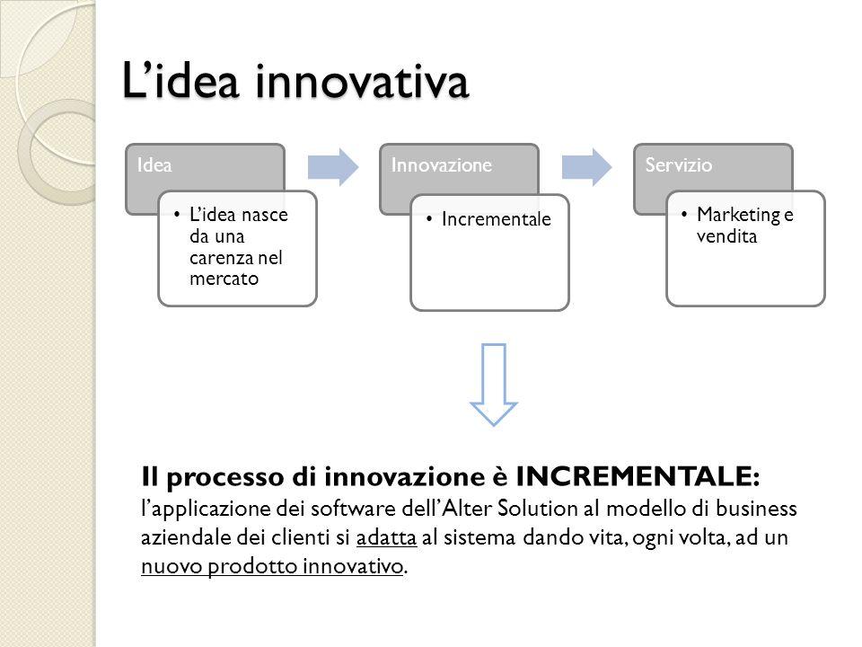 L'idea innovativa Il processo di innovazione è INCREMENTALE: