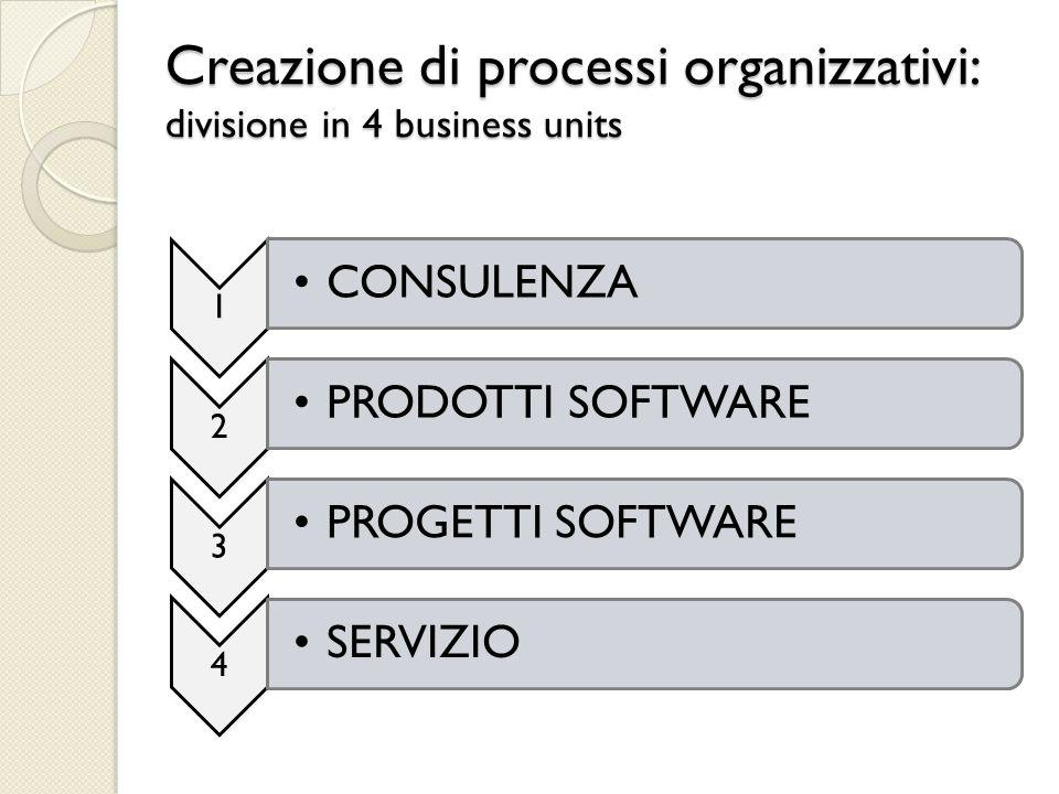 Creazione di processi organizzativi: divisione in 4 business units