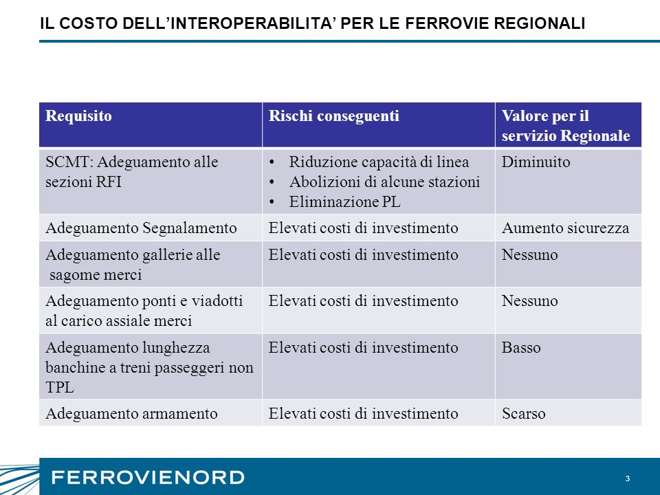 IL COSTO DELL'INTEROPERABILITA' PER LE FERROVIE REGIONALI
