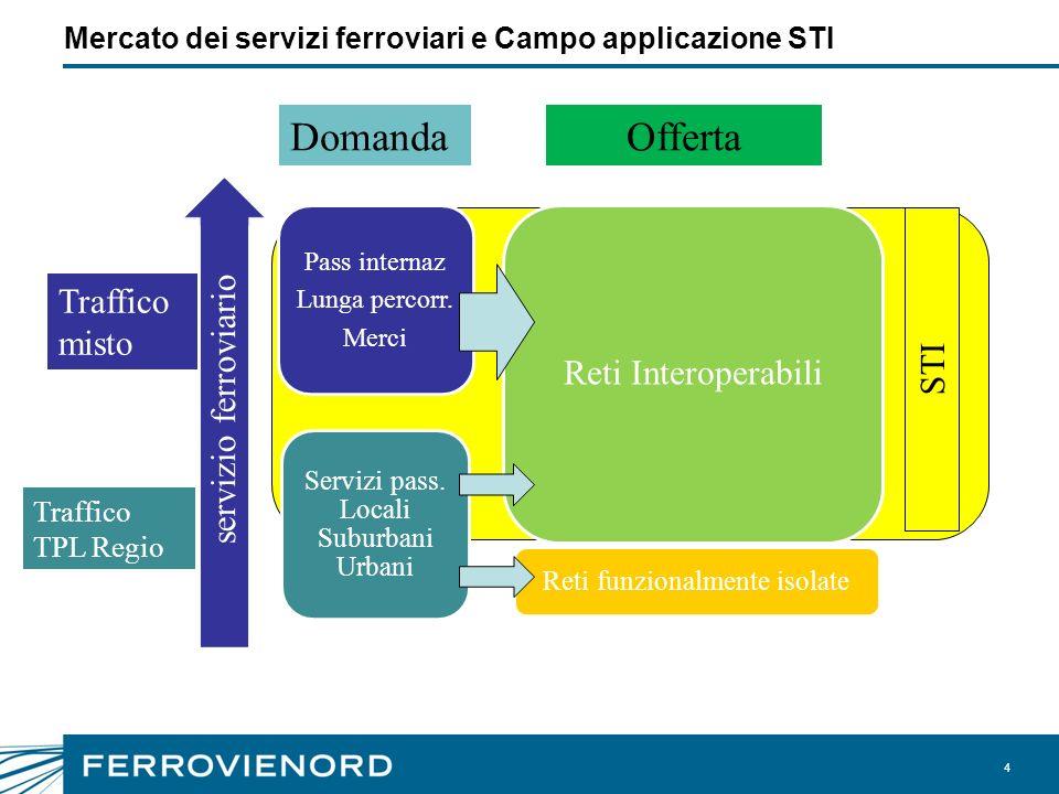 Mercato dei servizi ferroviari e Campo applicazione STI