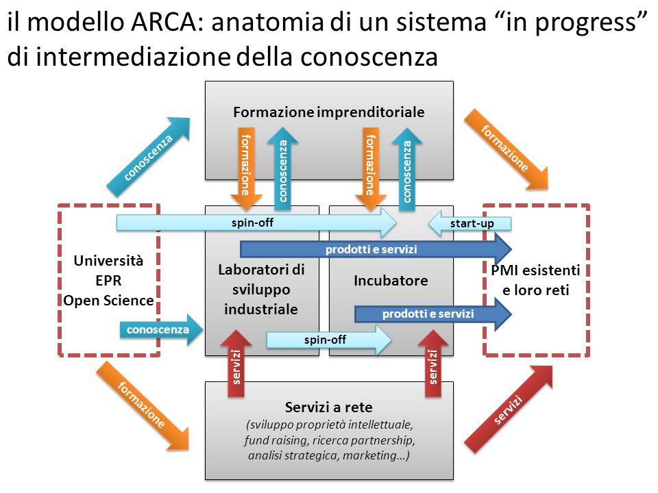 il modello ARCA: anatomia di un sistema in progress di intermediazione della conoscenza