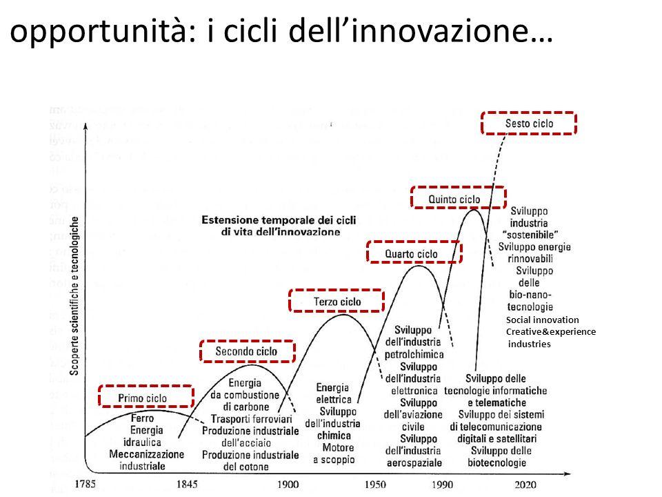 opportunità: i cicli dell'innovazione…