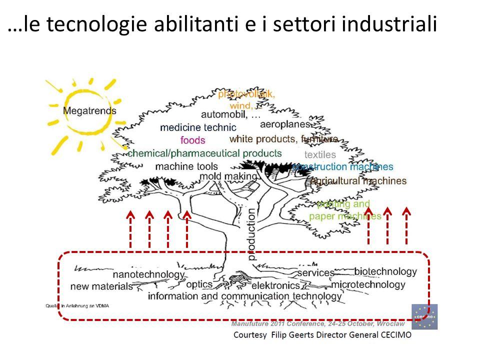 …le tecnologie abilitanti e i settori industriali