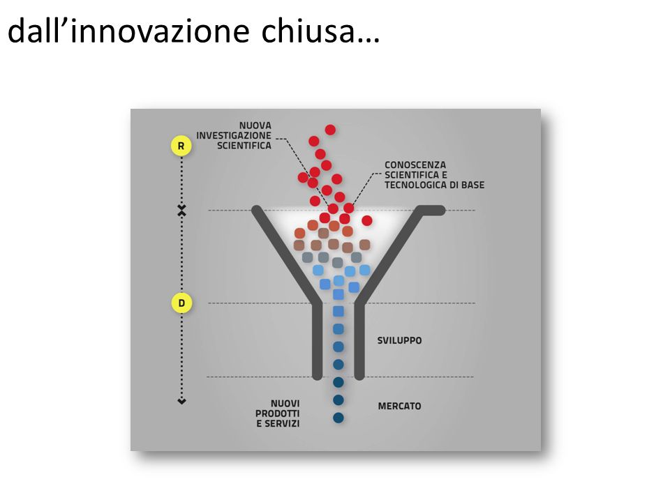 dall'innovazione chiusa…