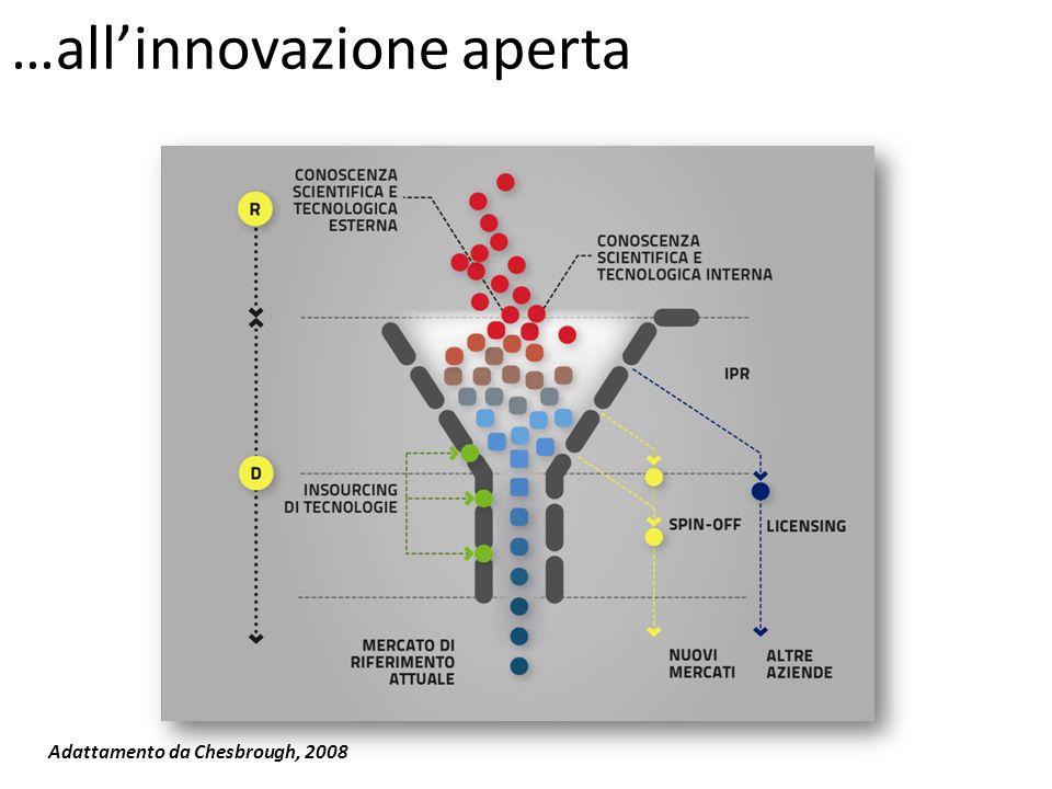 …all'innovazione aperta