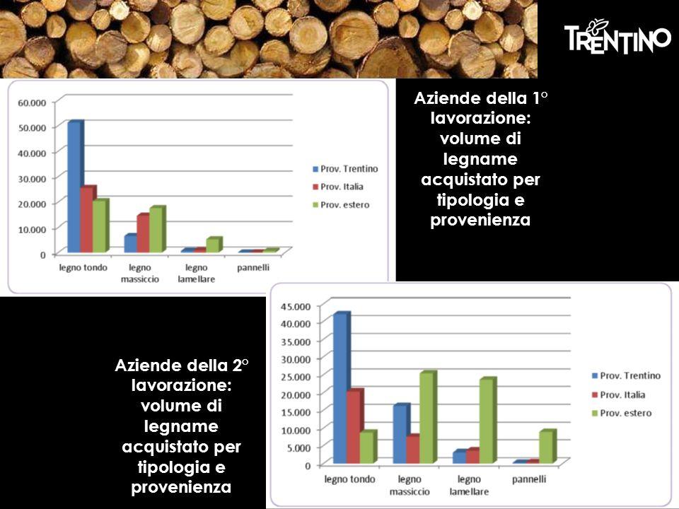 Aziende della 1° lavorazione: volume di legname acquistato per tipologia e provenienza