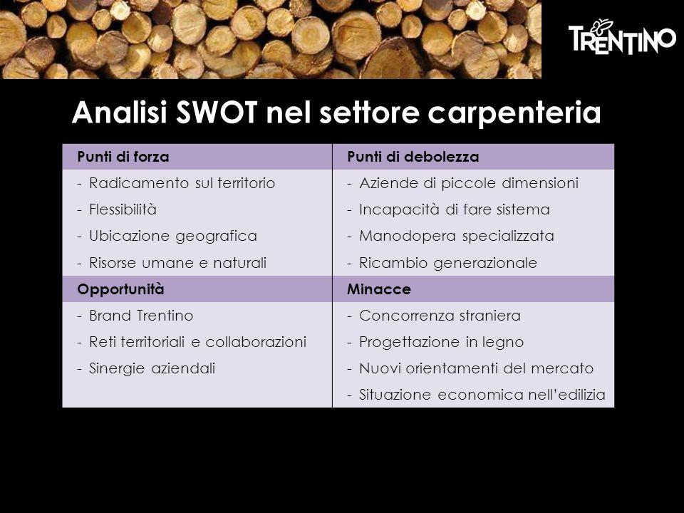 Analisi SWOT nel settore carpenteria