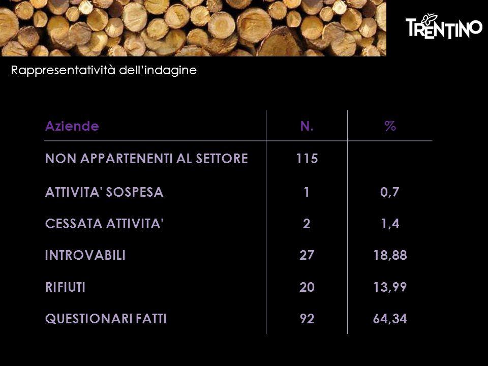 NON APPARTENENTI AL SETTORE 115 ATTIVITA SOSPESA 1 0,7