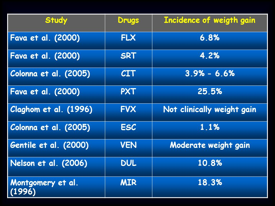 Incidence of weigth gain Not clinically weight gain