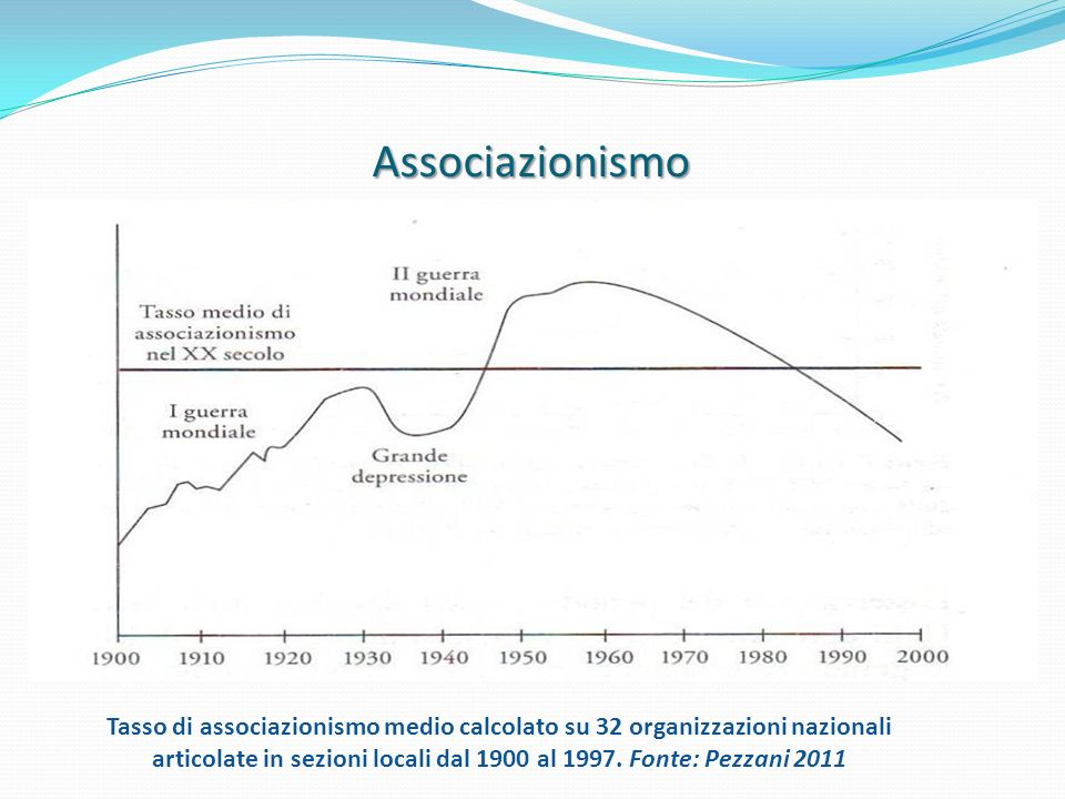 1010 Associazionismo.