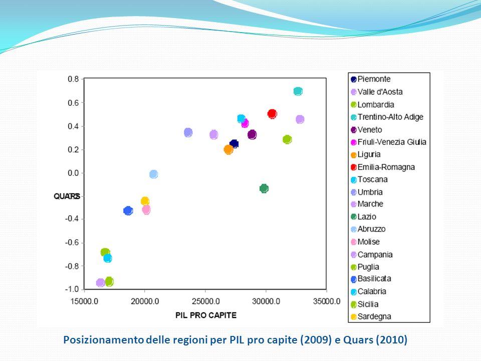 1111 Posizionamento delle regioni per PIL pro capite (2009) e Quars (2010)