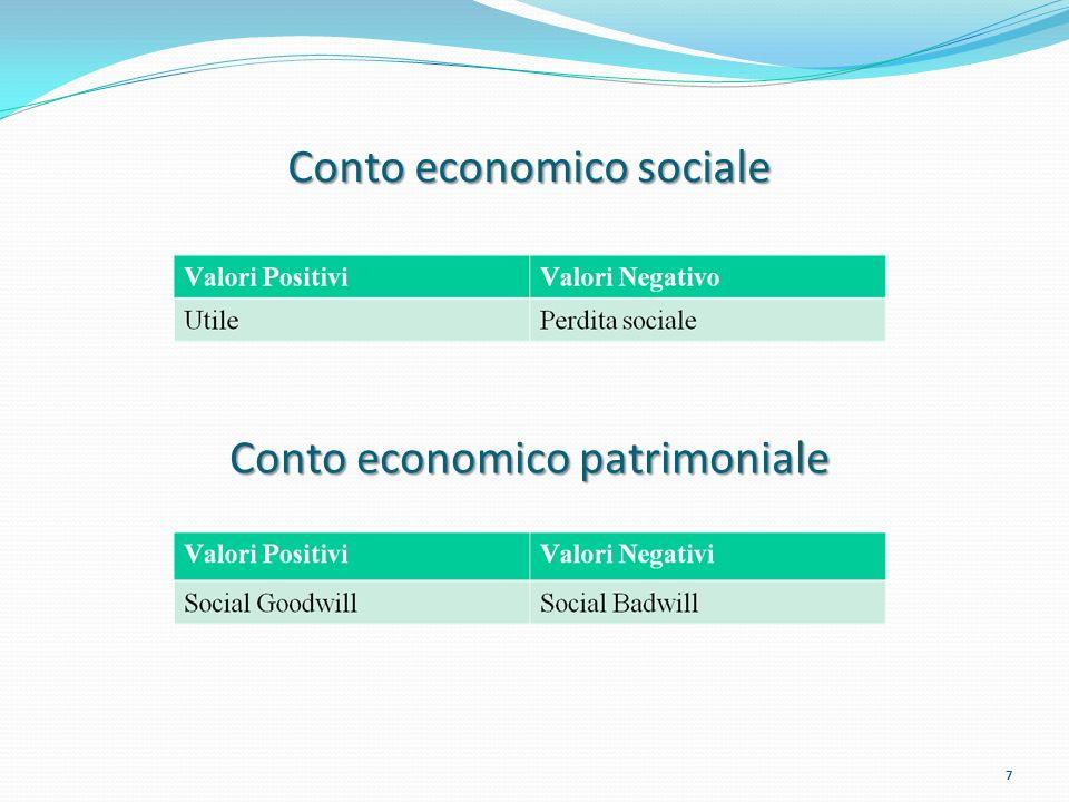 Conto economico sociale