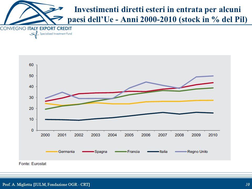Investimenti diretti esteri in entrata per alcuni paesi dell'Ue - Anni 2000-2010 (stock in % del Pil)