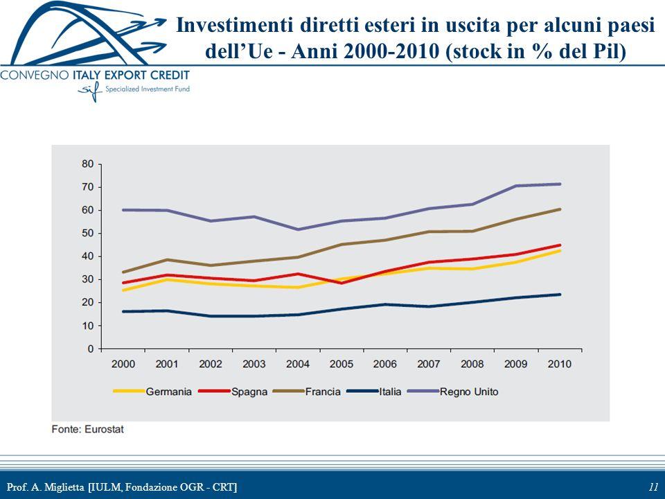 Investimenti diretti esteri in uscita per alcuni paesi dell'Ue - Anni 2000-2010 (stock in % del Pil)