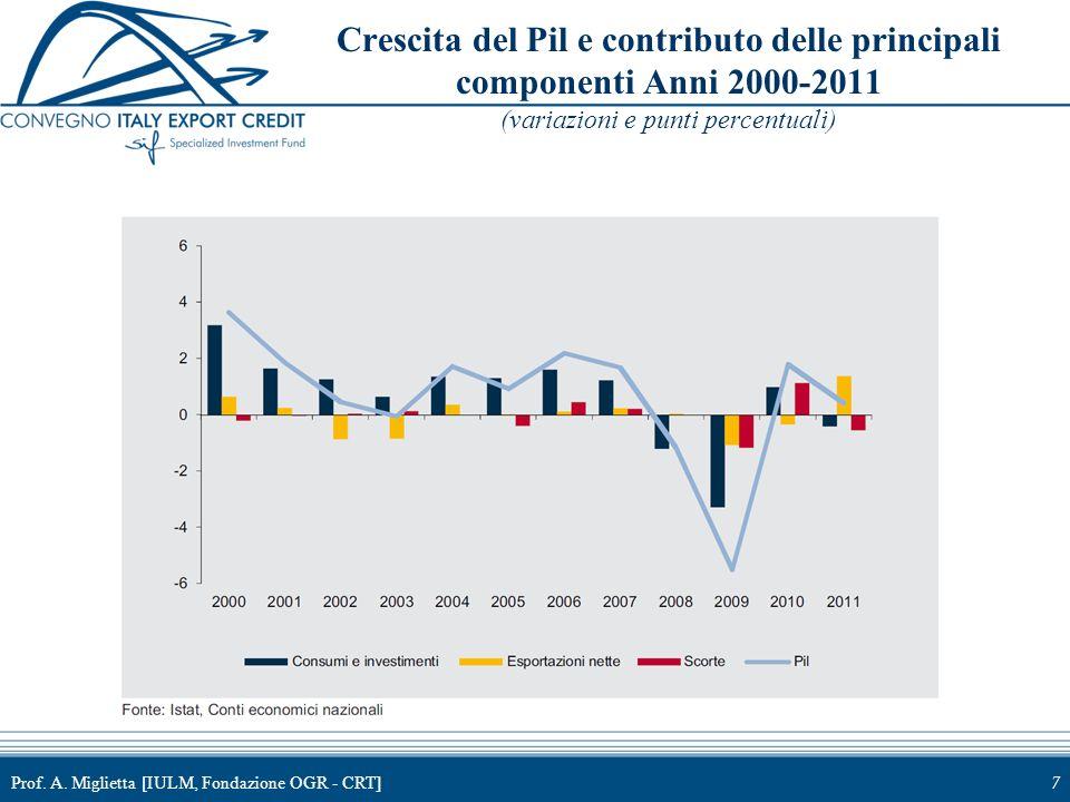 Crescita del Pil e contributo delle principali componenti Anni 2000-2011 (variazioni e punti percentuali)