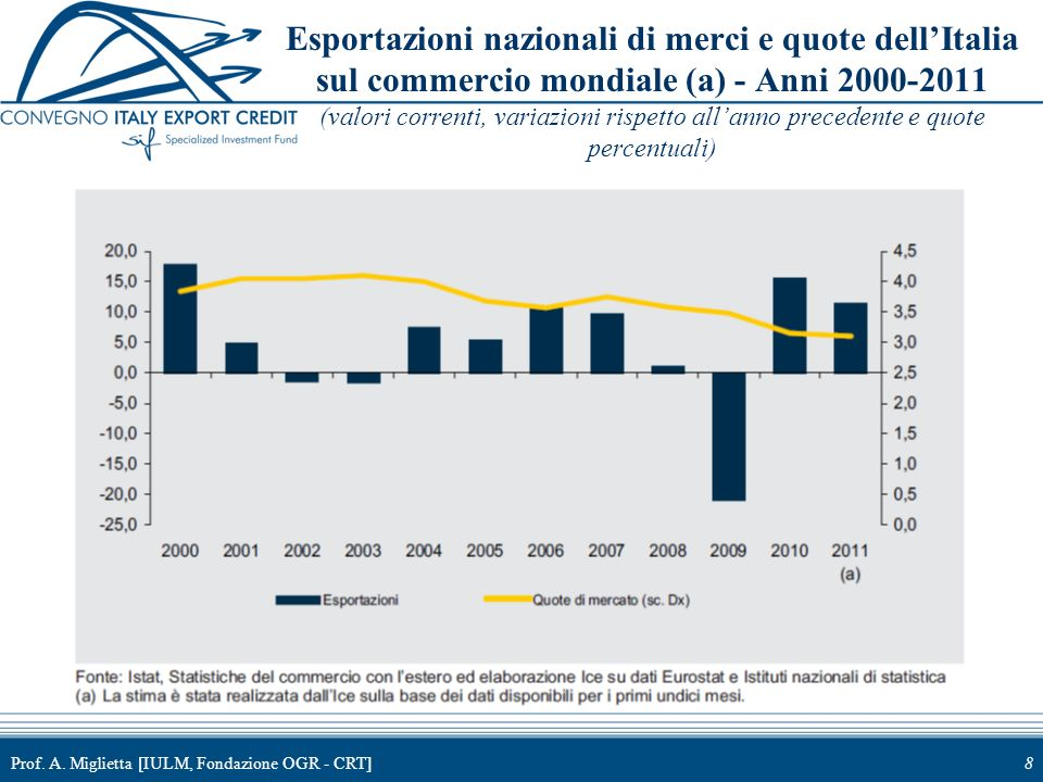 Esportazioni nazionali di merci e quote dell'Italia sul commercio mondiale (a) - Anni 2000-2011 (valori correnti, variazioni rispetto all'anno precedente e quote percentuali)