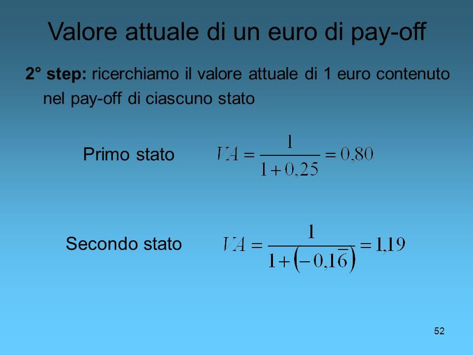 Valore attuale di un euro di pay-off