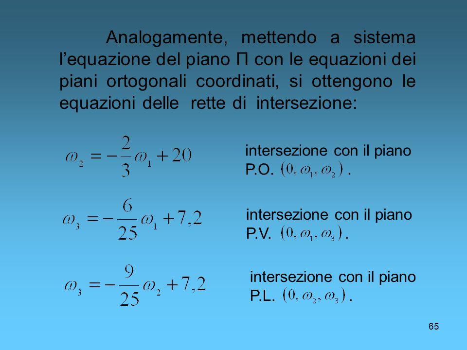 Analogamente, mettendo a sistema l'equazione del piano Π con le equazioni dei piani ortogonali coordinati, si ottengono le equazioni delle rette di intersezione: