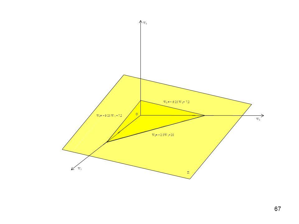 W1 W2 W3 O Π W2= − 2/3W 1+ 20 W3 = − 6/25 W 2+ 7,2 W3= − 9/25 W 1 + 7,2