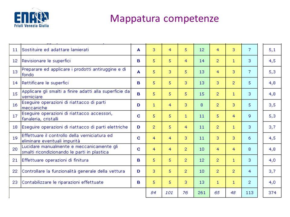Mappatura competenze