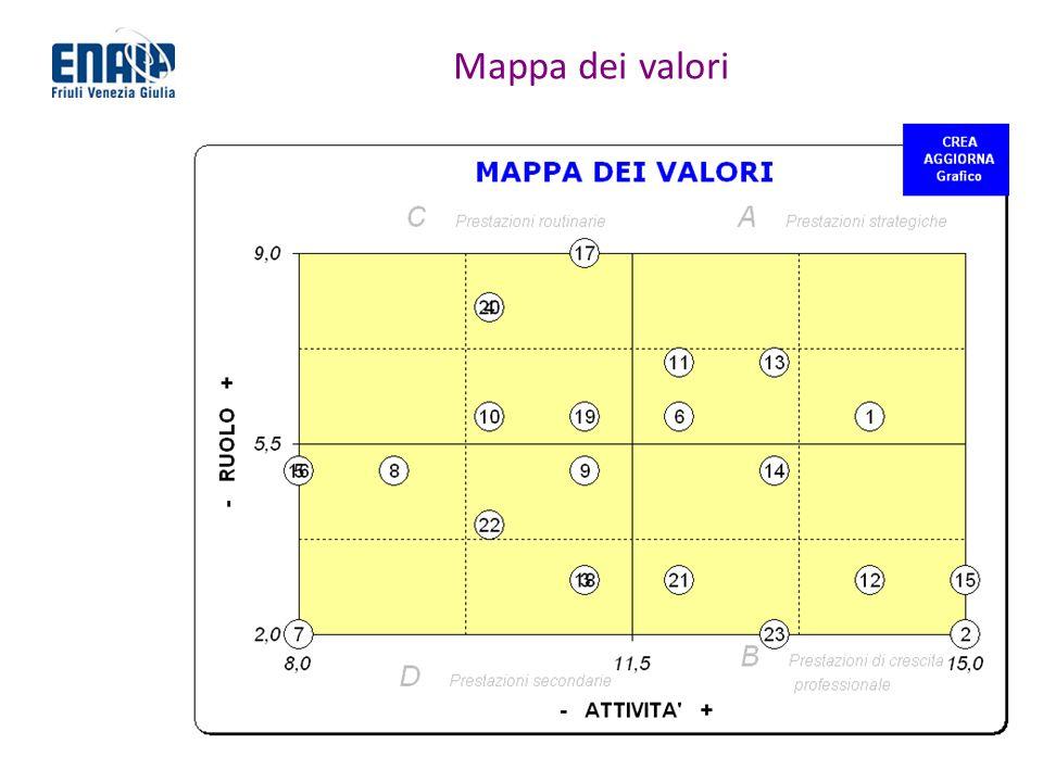 Mappa dei valori