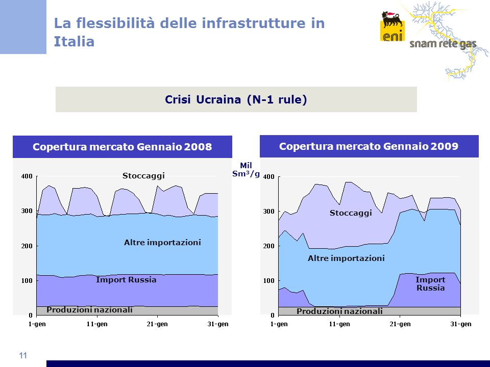 La flessibilità delle infrastrutture in Italia