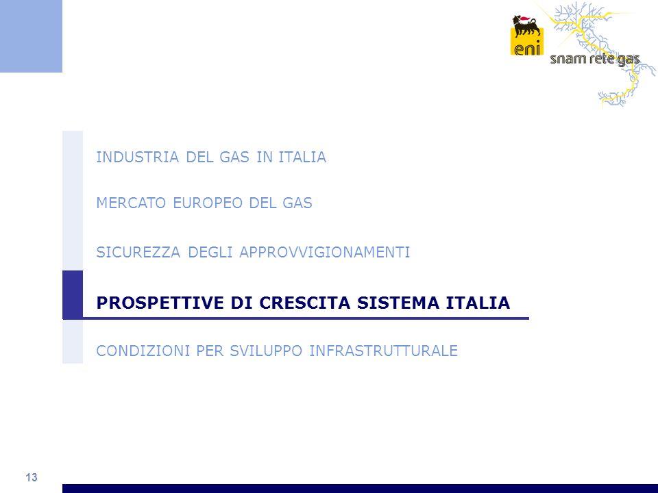 PROSPETTIVE DI CRESCITA SISTEMA ITALIA