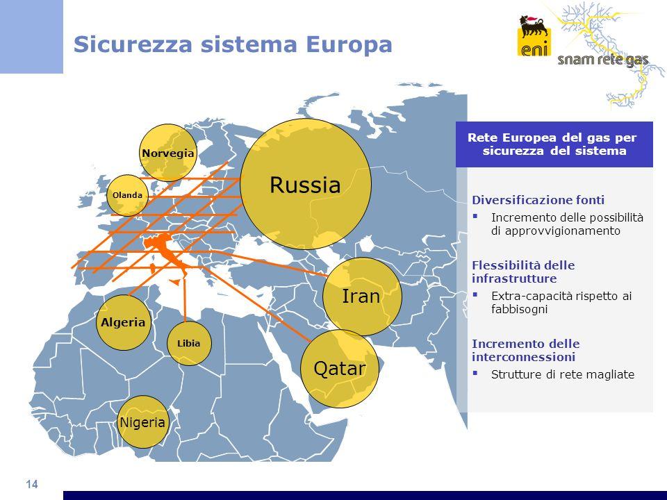 Sicurezza sistema Europa
