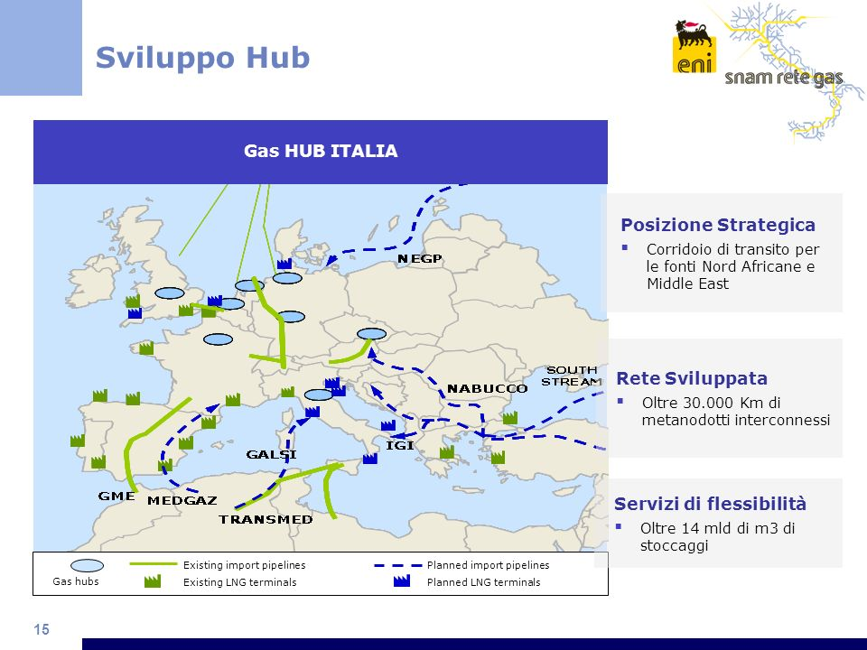 Sviluppo Hub Gas HUB ITALIA Posizione Strategica Rete Sviluppata