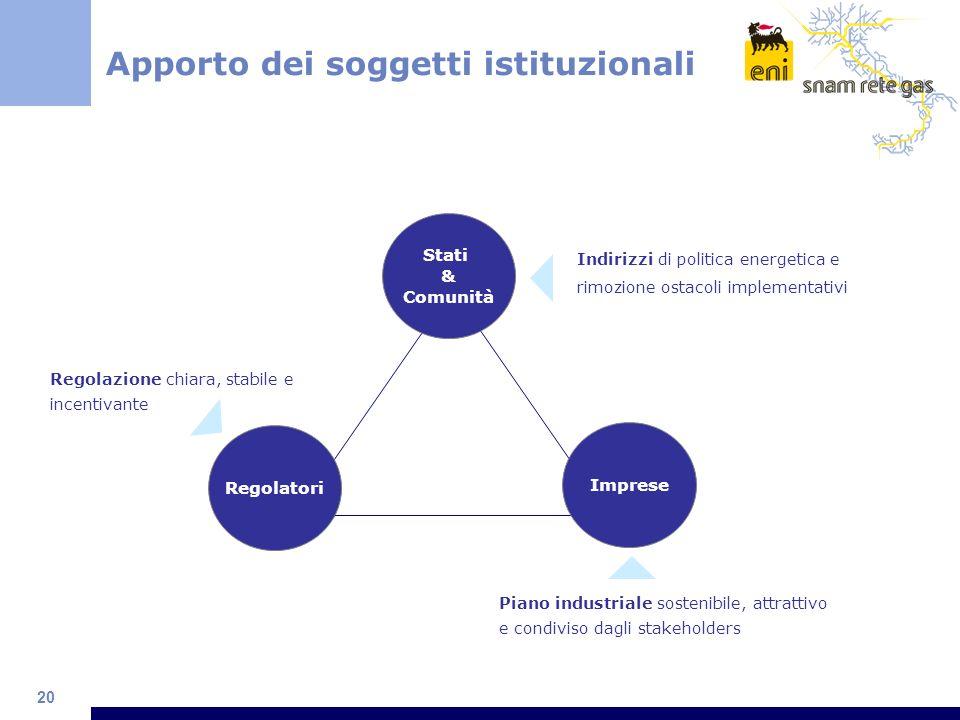 Apporto dei soggetti istituzionali