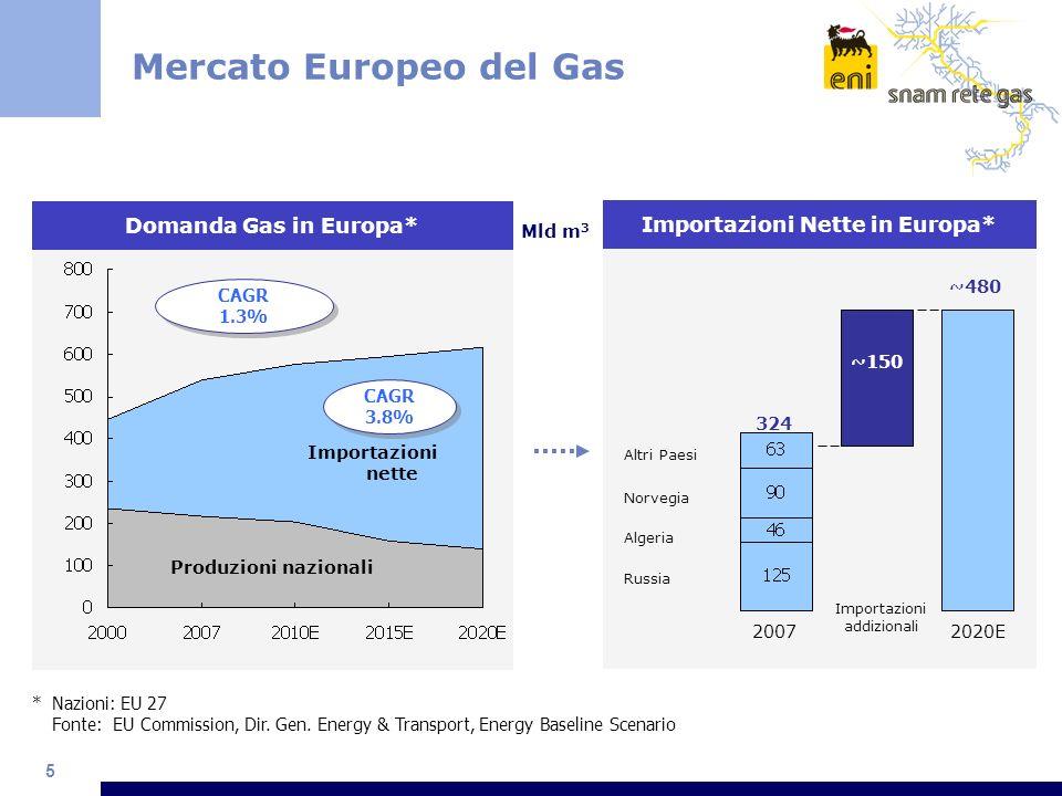 Mercato Europeo del Gas