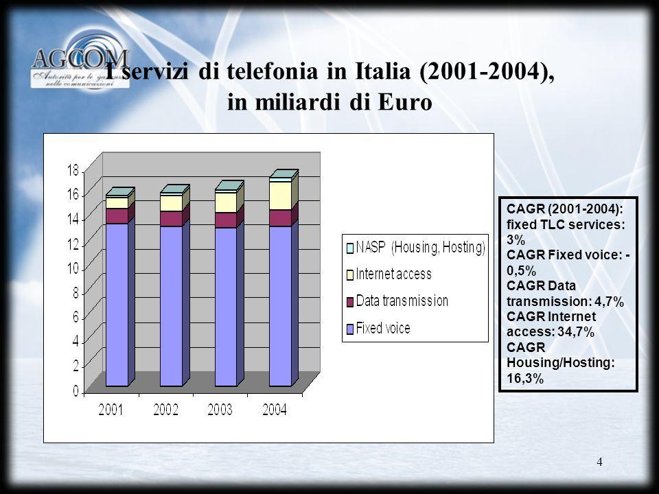 I servizi di telefonia in Italia (2001-2004), in miliardi di Euro
