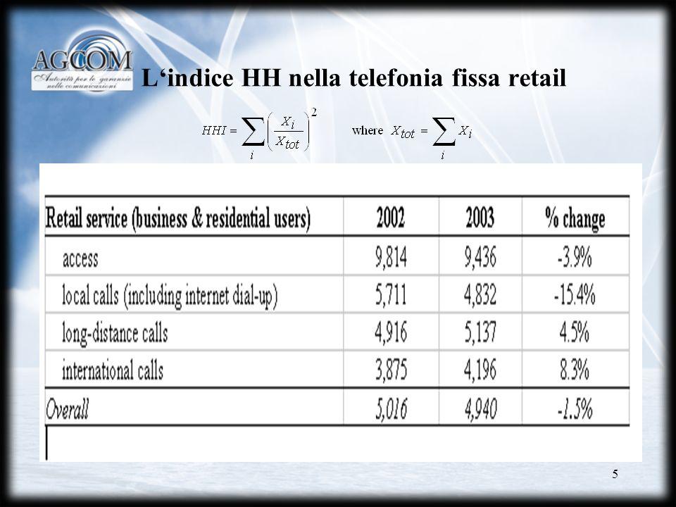 L'indice HH nella telefonia fissa retail