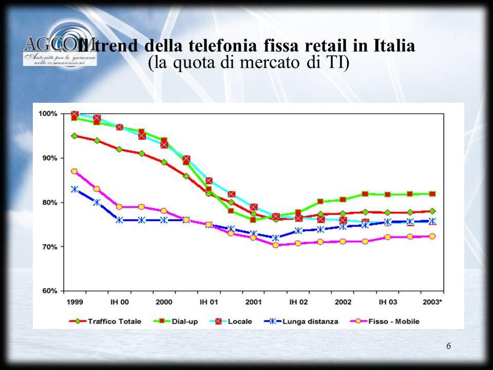 Il trend della telefonia fissa retail in Italia (la quota di mercato di TI)