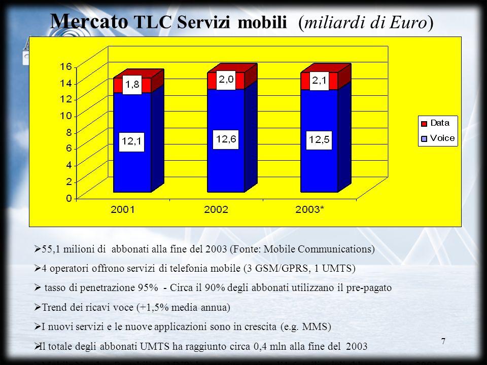 Mercato TLC Servizi mobili (miliardi di Euro)