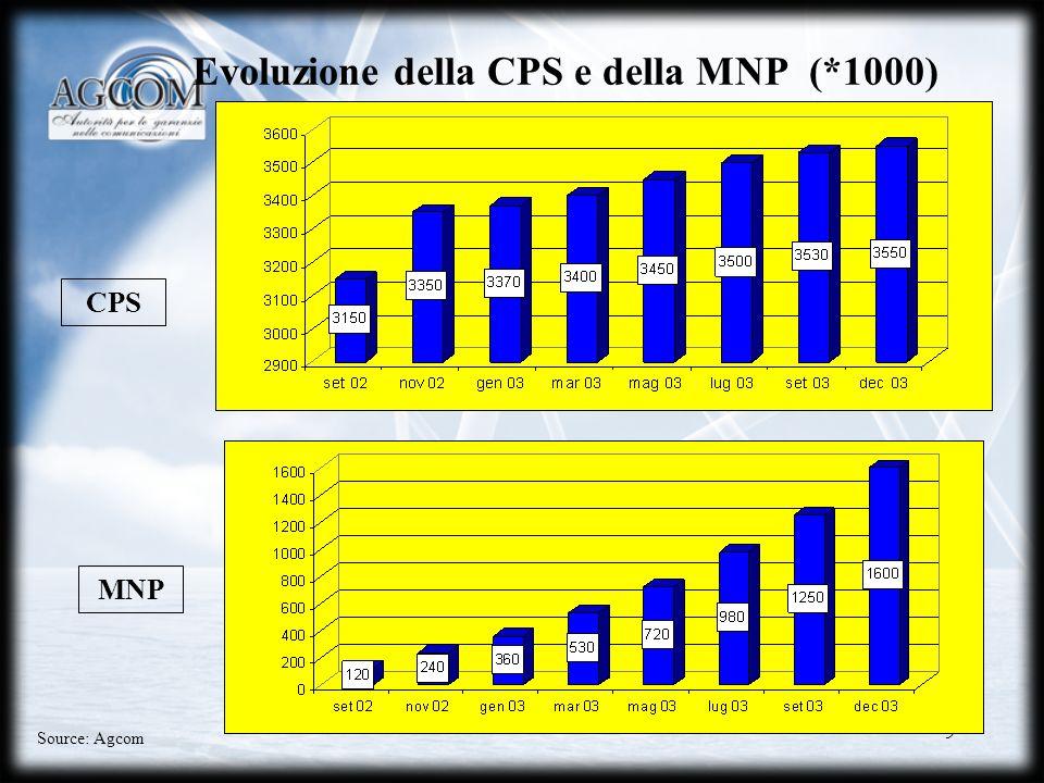 Evoluzione della CPS e della MNP (*1000)