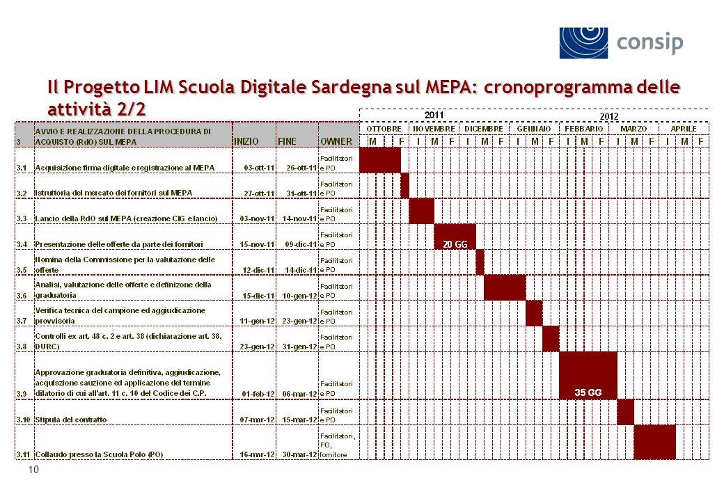 Il Progetto LIM Scuola Digitale Sardegna sul MEPA: cronoprogramma delle attività 2/2
