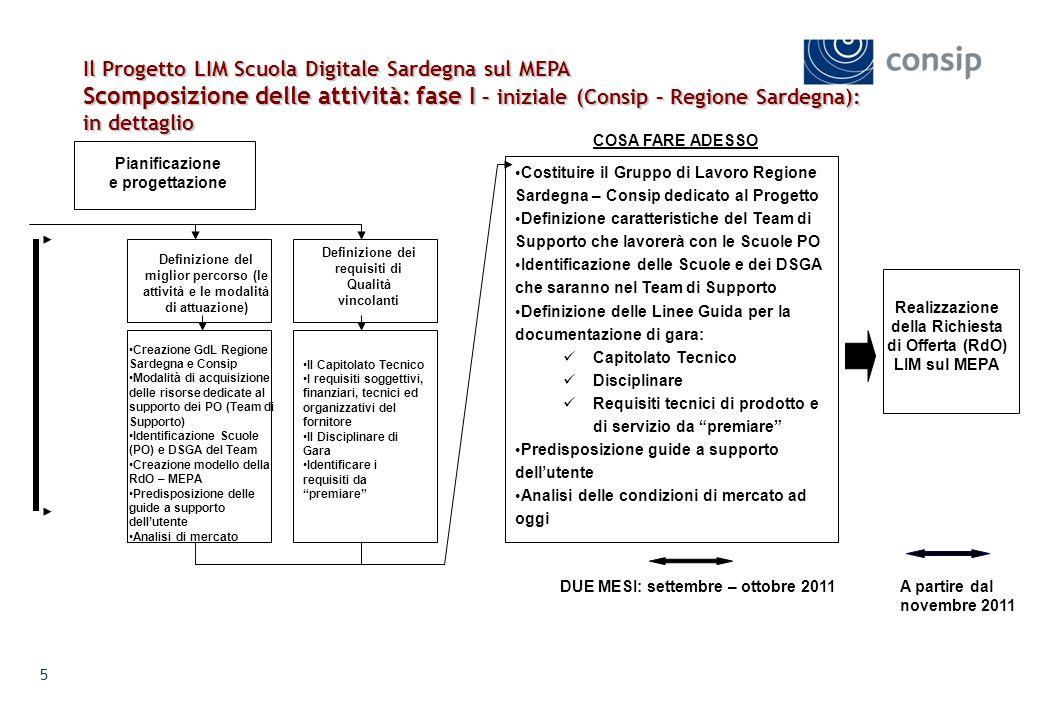 Il Progetto LIM Scuola Digitale Sardegna sul MEPA