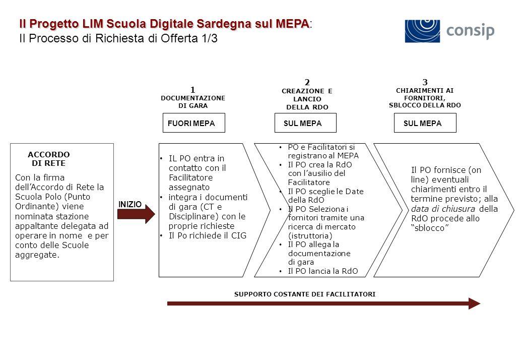 Il Progetto LIM Scuola Digitale Sardegna sul MEPA: