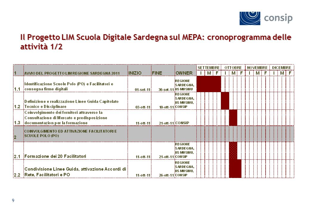 Il Progetto LIM Scuola Digitale Sardegna sul MEPA: cronoprogramma delle attività 1/2